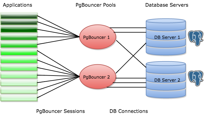 What's New in PgBouncer 1 6 - 2ndQuadrant | PostgreSQL