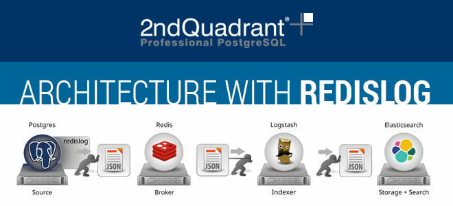 Architecture with redislog