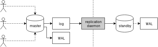 logical-replication