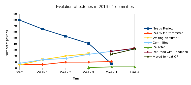 plot of commitfest patches