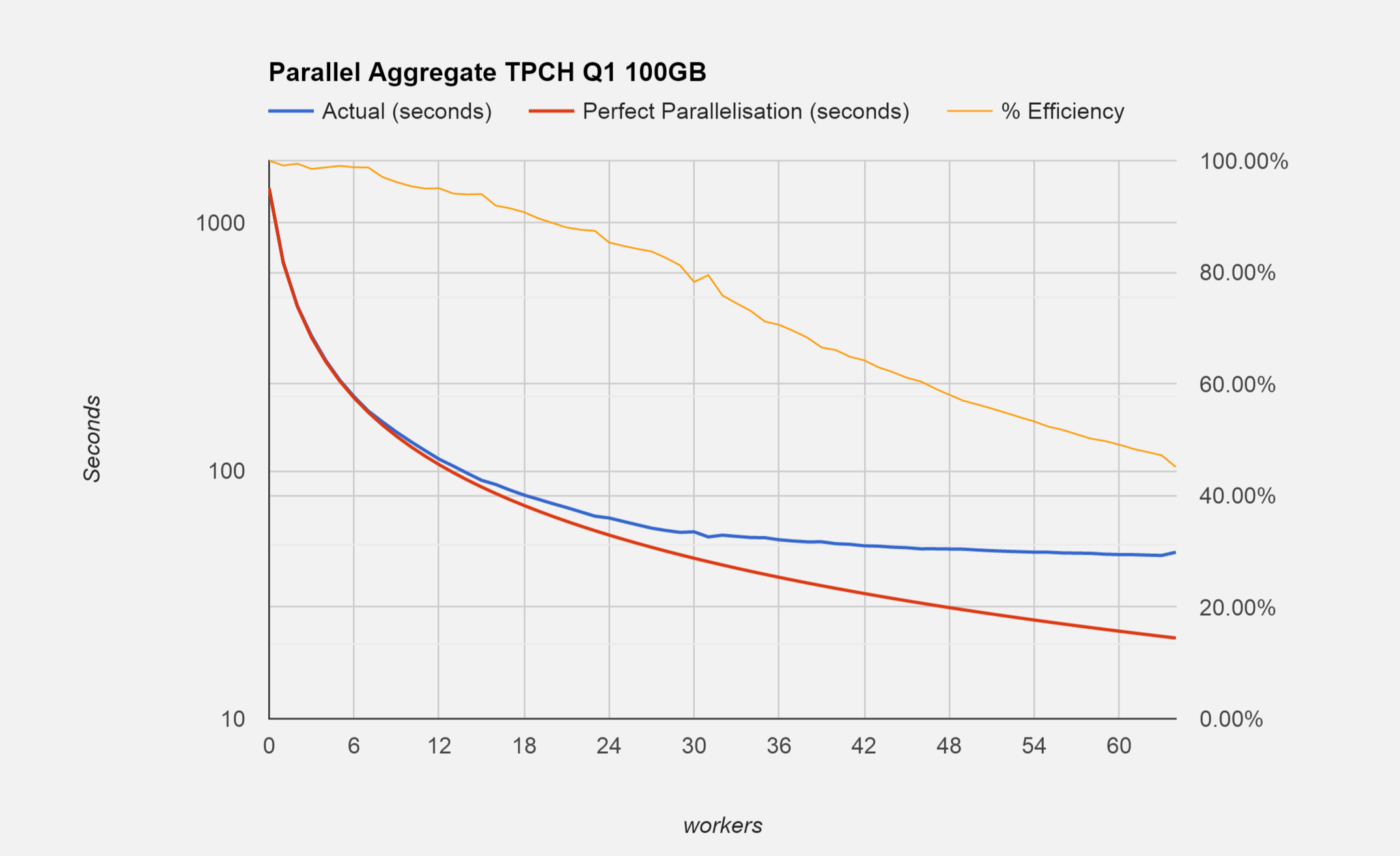 Parallel Aggregate - Getting the most out of your CPUs