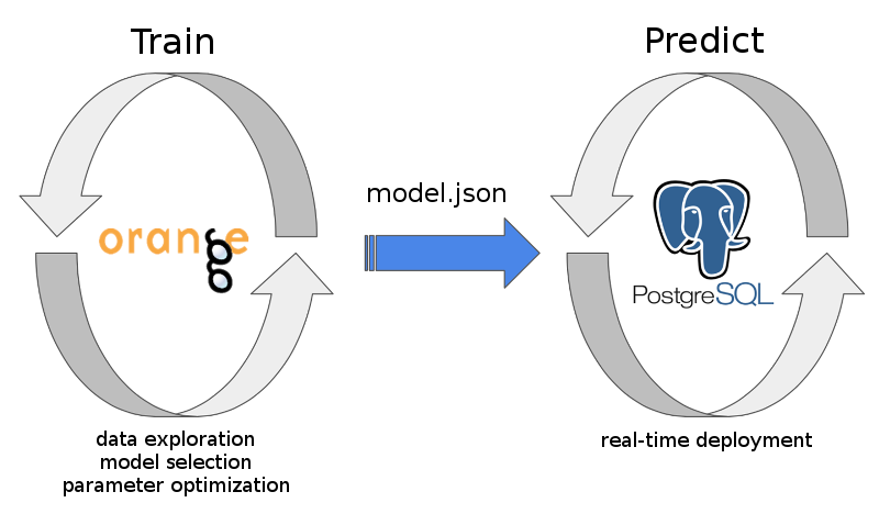 pgpredict