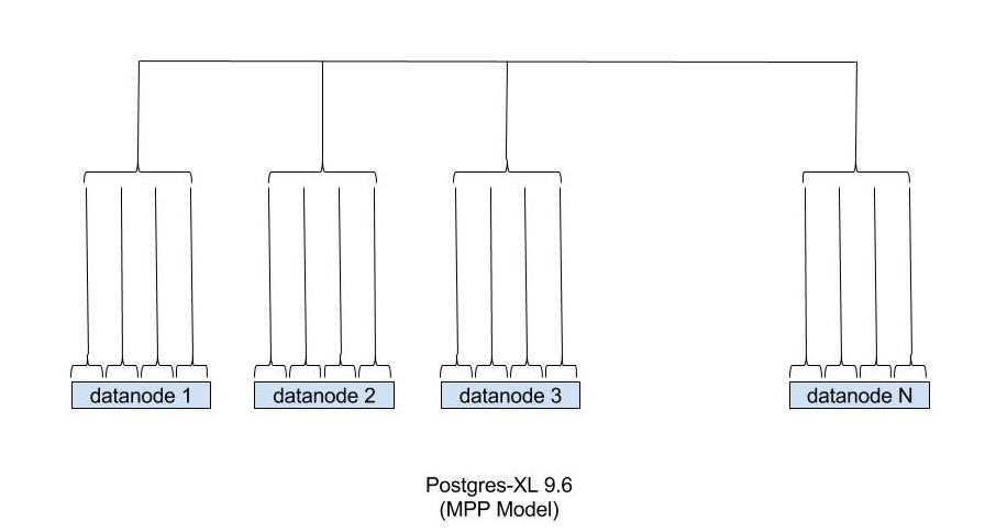 postgres-xl-9-6-mpp-1