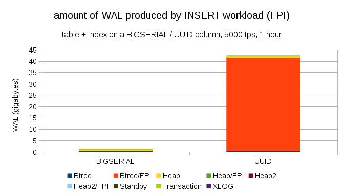 fpw-insert-integer-vs-uuid-details