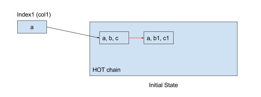 CIC - Initial State