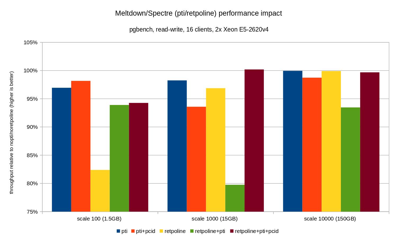 pti/retpoline performance impact