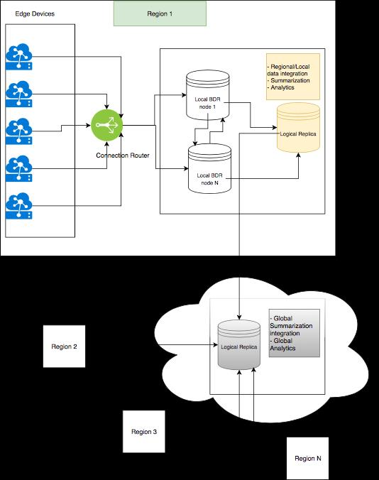 PostgreSQL and IoT data localization, postgresql iot data localization