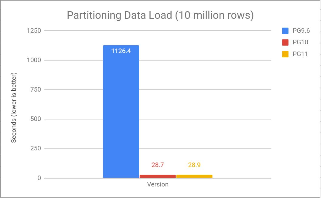 PostgreSQL 11: Partitioning Evolution from Postgres 9 6 to 11