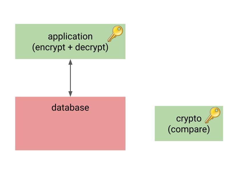 Databases vs  encryption - 2ndQuadrant   PostgreSQL