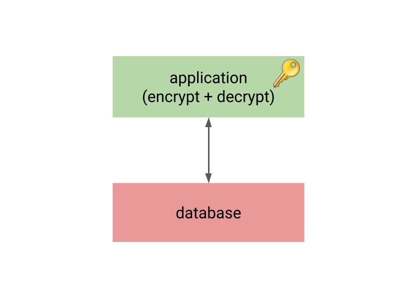 Databases vs  encryption - 2ndQuadrant | PostgreSQL