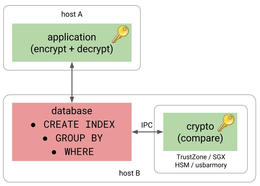 Databases vs  encryption - 2ndQuadrant | PostgreSQL