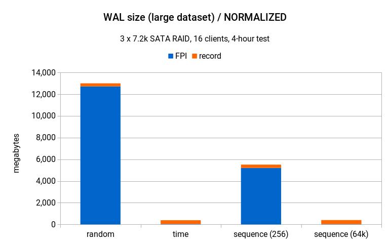 Sequential UUID Generators - 2ndQuadrant | PostgreSQL