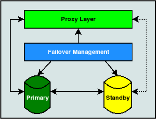 Two nodes with managed proxy layer