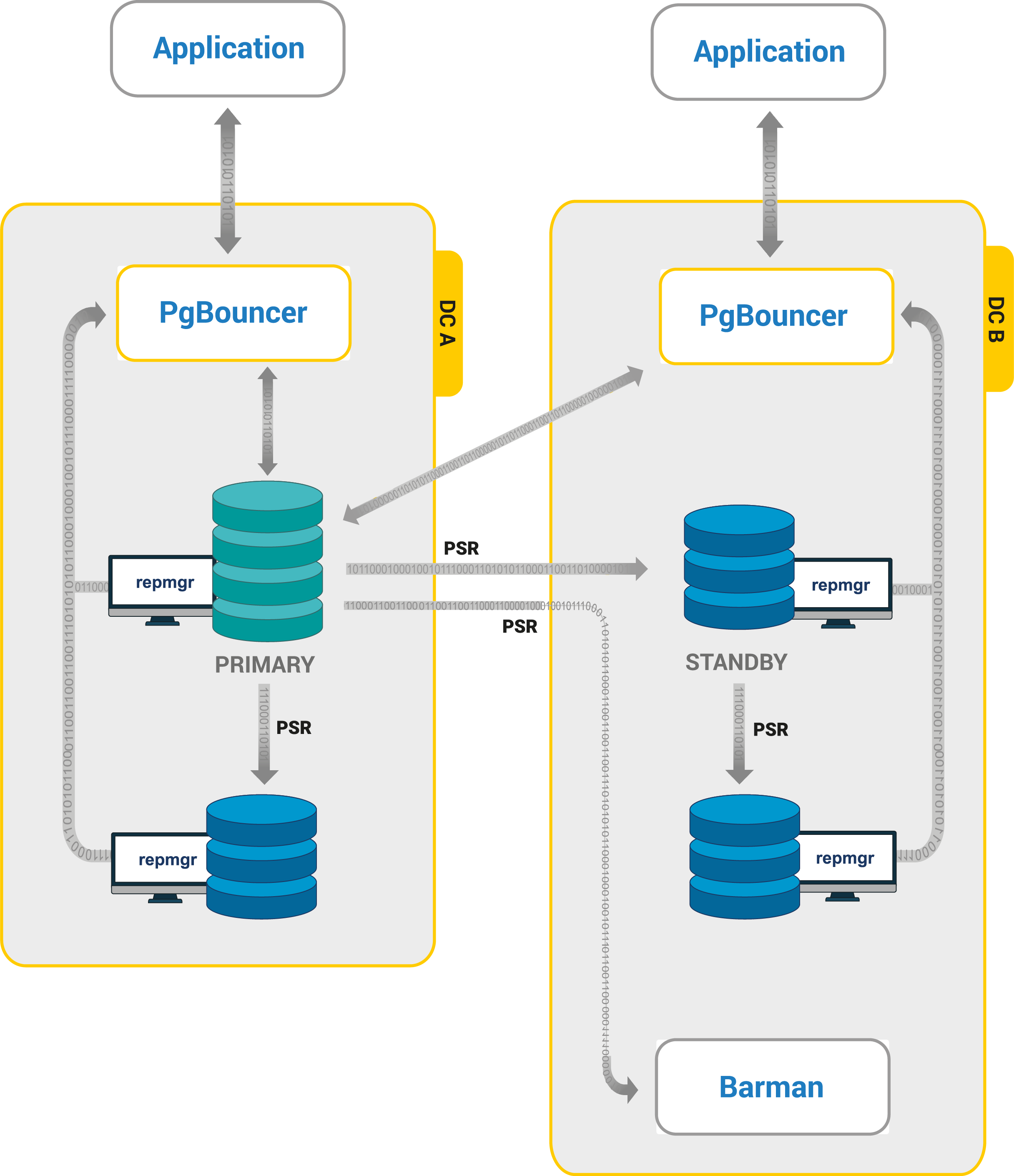Highly Available Postgres Clusters Architecture, HA PostgreSQL Clusters