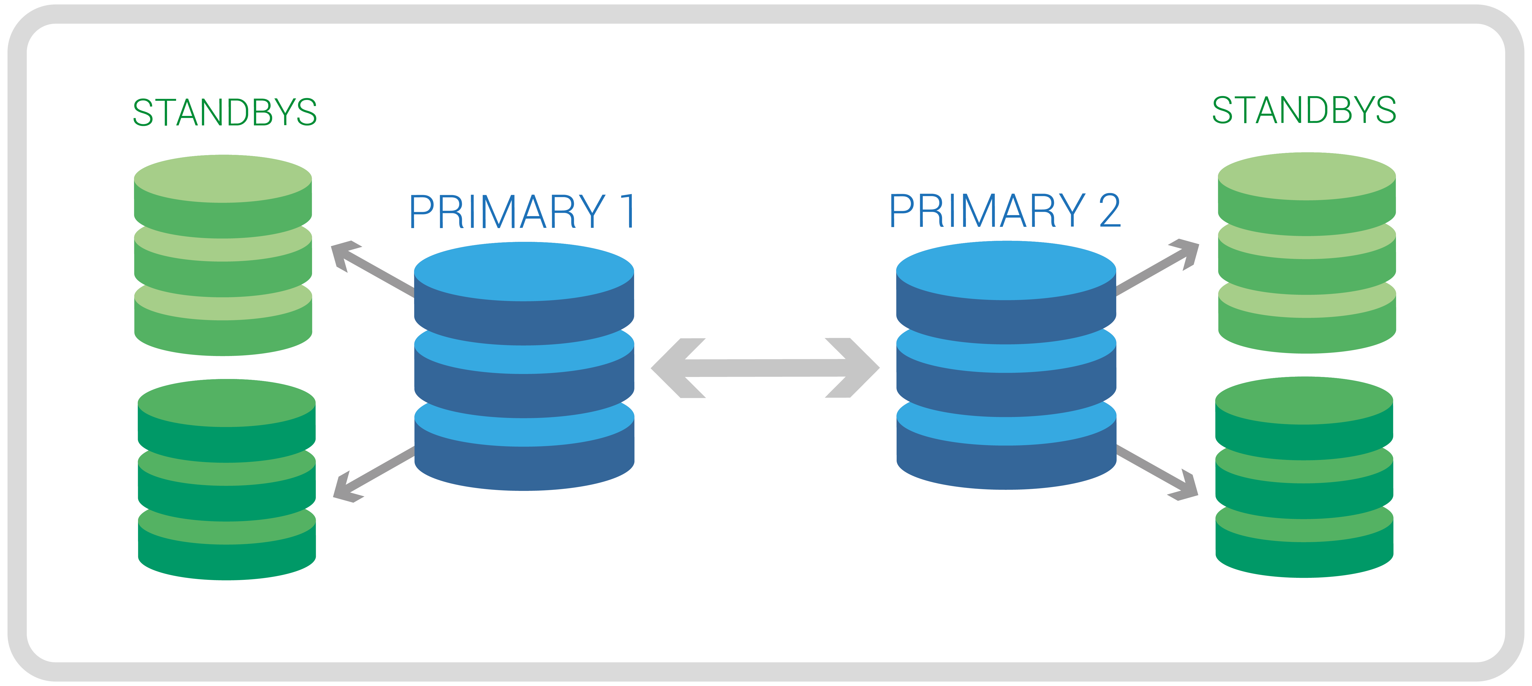 Multi-master replication for geographically distributed PostgreSQL clusters - Cloud Manager