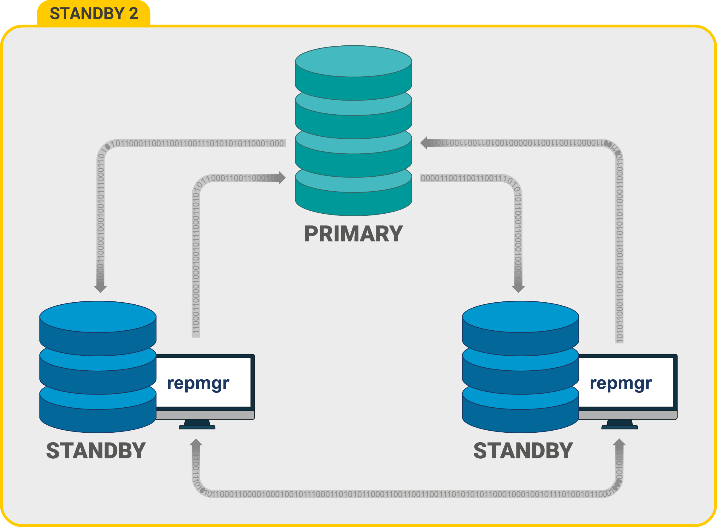repmgr configuration using 1 Primary + 2 Standbys for production databases requiring high availability. 2 Standby nodes are configured for failover in case the Primary node fails with an additional Standby node configured for High Availability (HA).