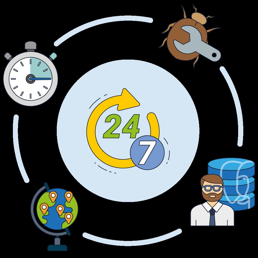 24/7 PostgreSQL Support - 2ndQuadrant