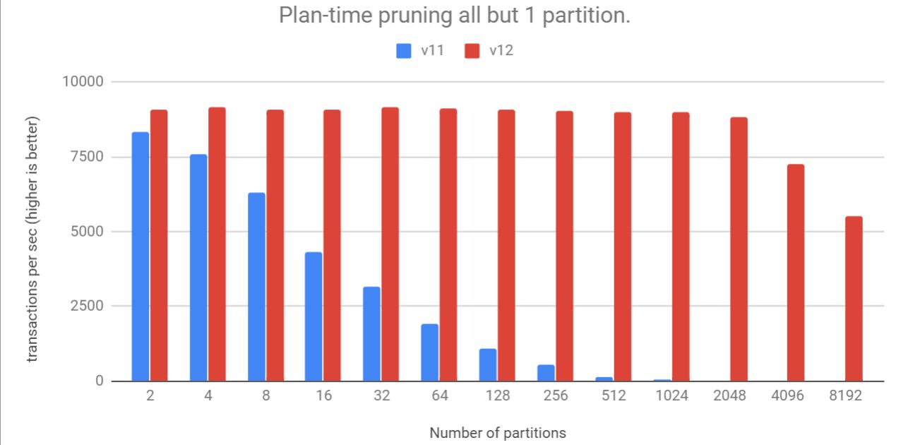 plan time pruning