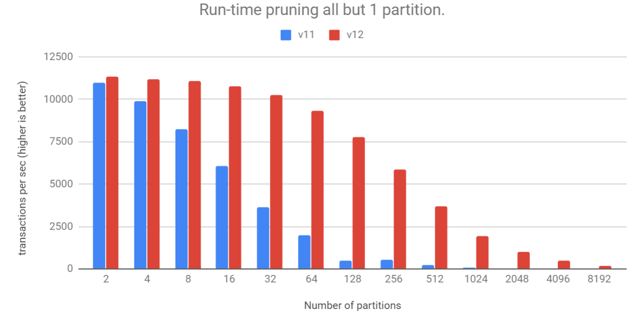 run-time pruning