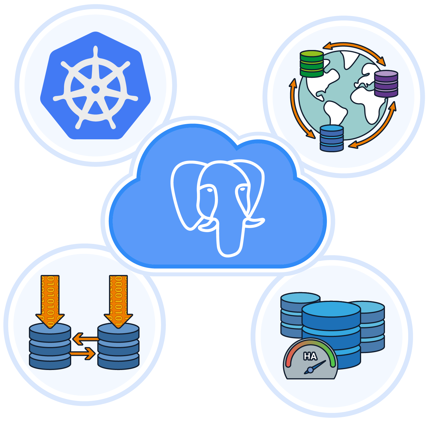 Cloud Native BDR Quickstart comes with database lifecycle management using Kubernetes Operators as well as services like onboarding, consulting and training.