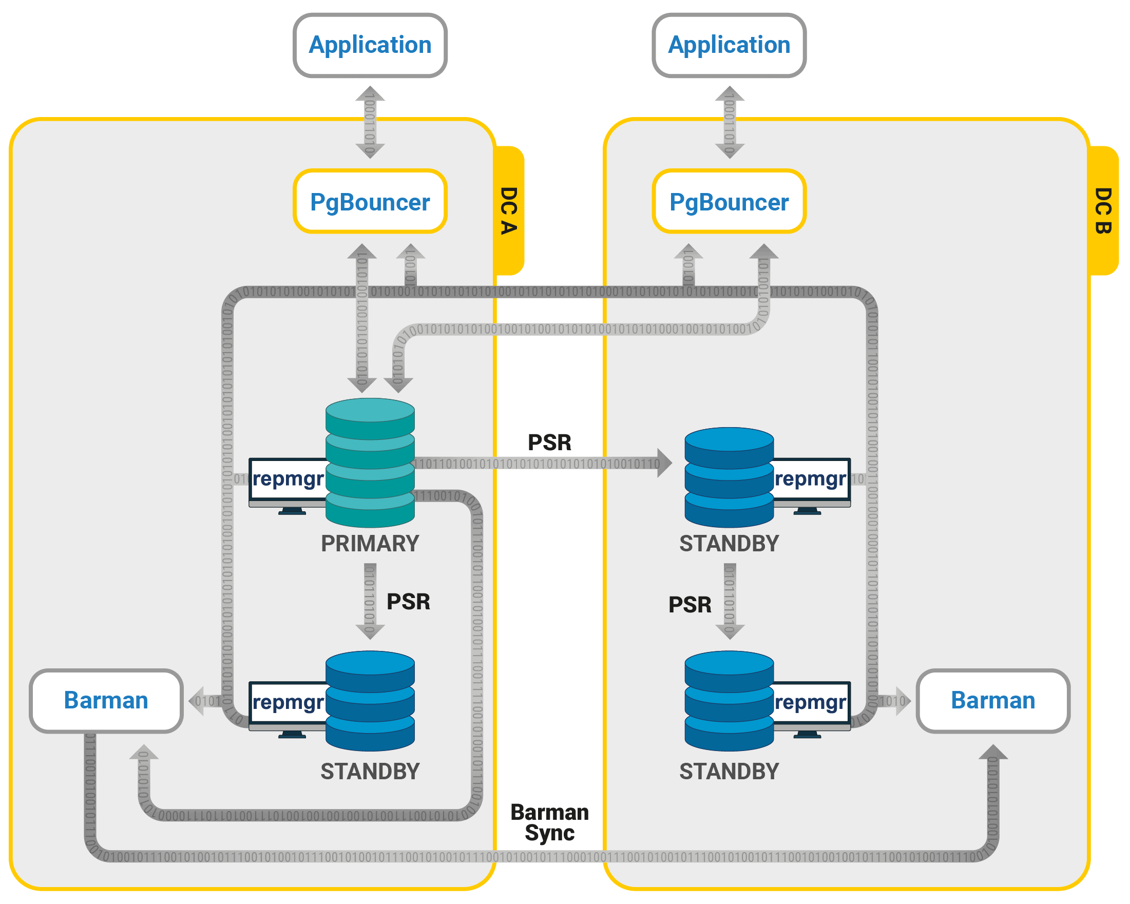 Highly Available PostgreSQL Clusters Diagram - 2ndQuadrant's recommended reference architectures (Trusted PostgreSQL Architectures) for businesses operating a single master with High Availability requirement. This architecture utilizes three open source PostgreSQL extensions: PgBouncer, repmgr, and Barman.