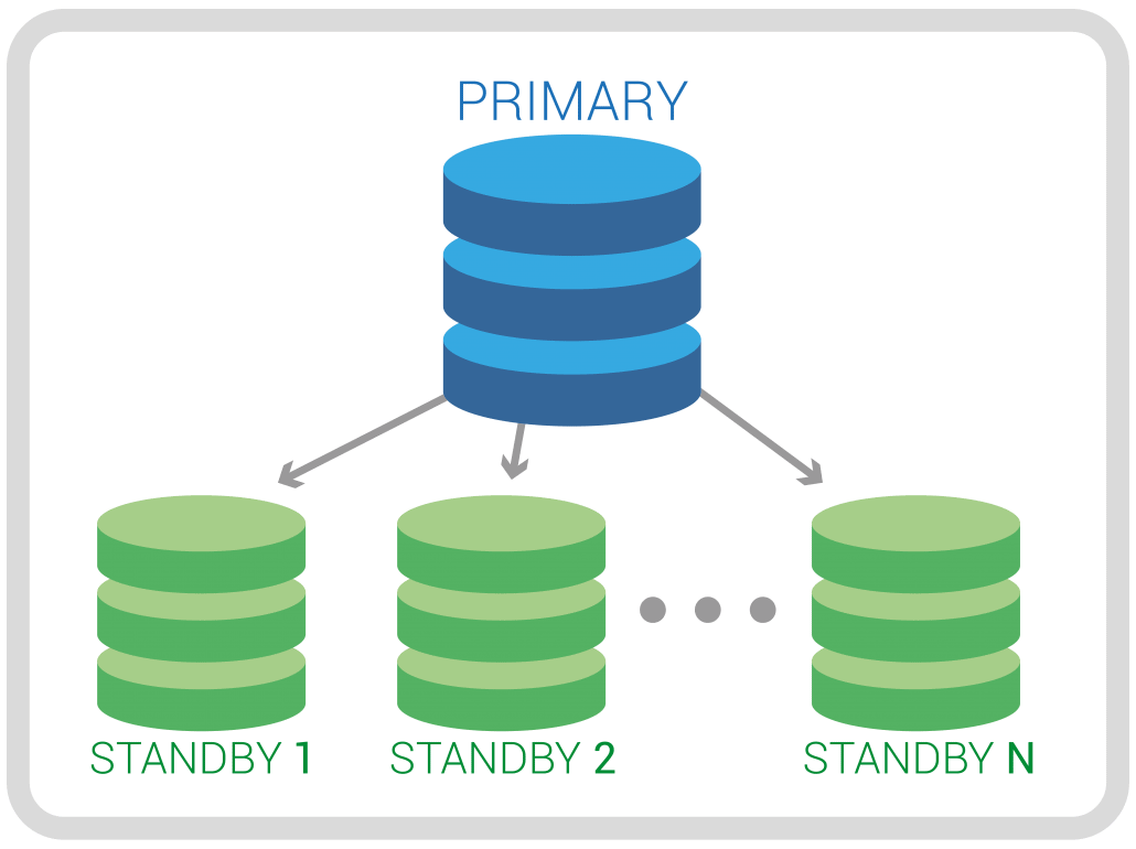 Postgres Cloud Manager allows single master deployments located in a single region with different availability zones for standbys.