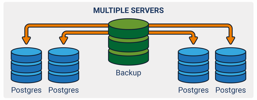 Barman allows you to remotely manage multiple servers from one place for backup and recovery phases.