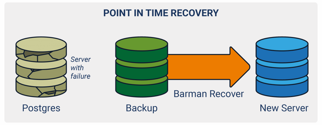 Barman allows you to recover database to a point in time using PostgreSQL's extremely robust Point In Time Recovery (PITR) technology.