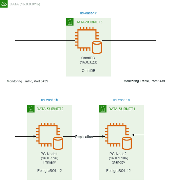 OmniDB and PostgreSQL Setup