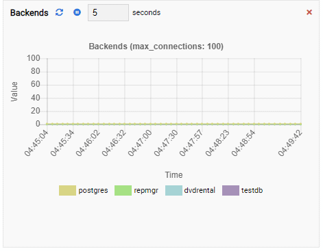 The Backends Monitoring Unit in OmniDB