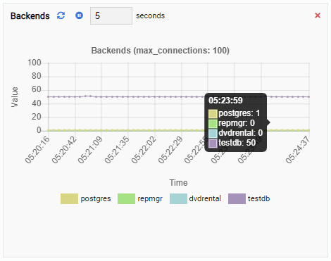 The Backends Monitoring Unit in OmniDB Showing High Value