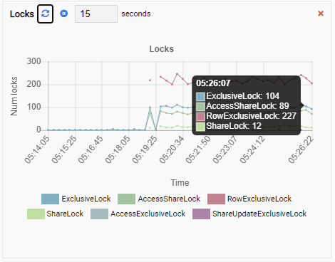 The Locks Monitoring Unit in OmniDB Showing High Value of Exclusive Locks