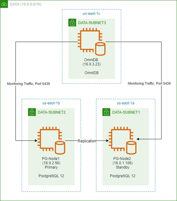 OmniDB and PostgreSQL Setup