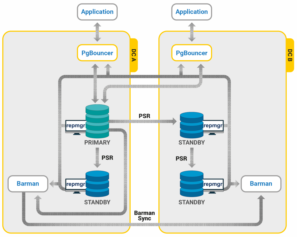 Diagram: Highly Available PostgreSQL Clusters - 2ndQuadrant's recommended reference architectures (Trusted PostgreSQL Architectures) for businesses operating a single master with High Availability requirement. This architecture utilizes three open source PostgreSQL extensions: PgBouncer, repmgr, and Barman.
