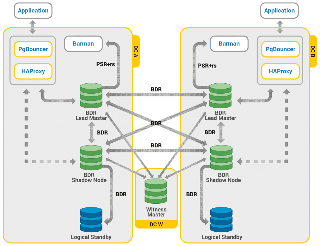 Multi Master High Availability Architecture Diagram