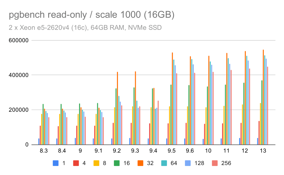 pgbench results / read-only on medium data set (scale 1000, i.e. 16GB)