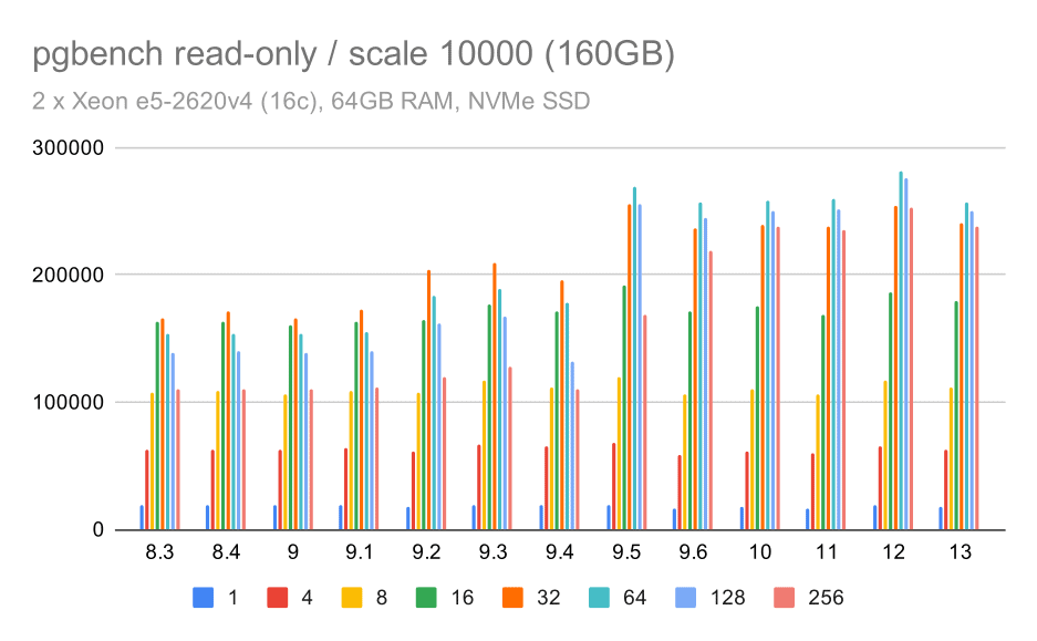 pgbench results / read-only on large data set (scale 10000, i.e. 160GB)