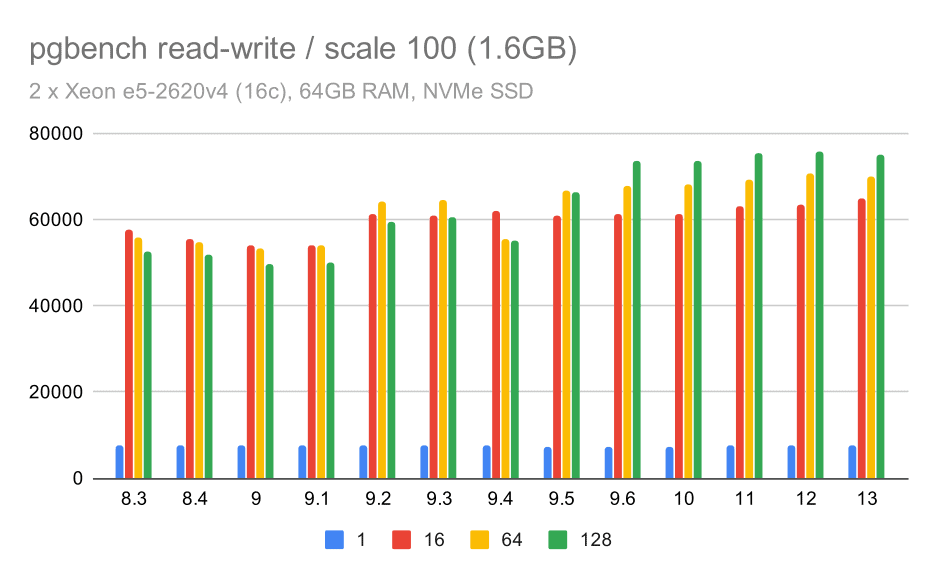 pgbench results / read-write on small data set (scale 100, i.e. 1.6GB)