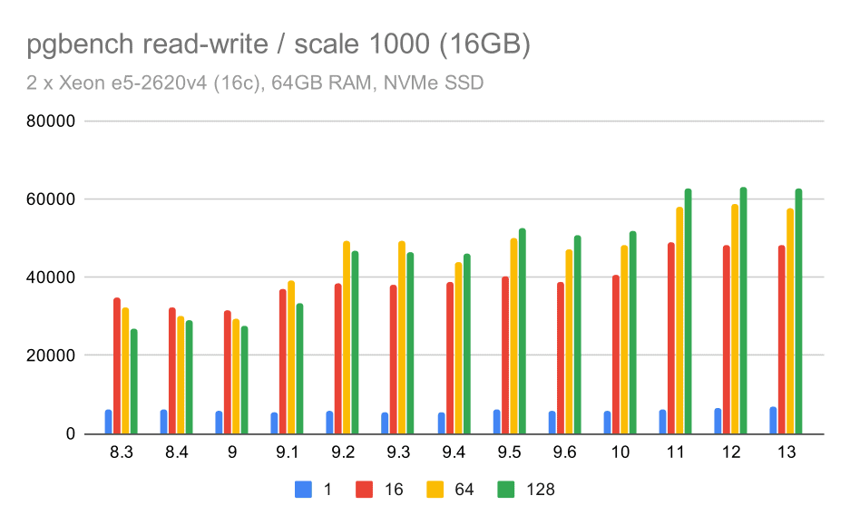 pgbench results / read-write on medium data set (scale 1000, i.e. 16GB)