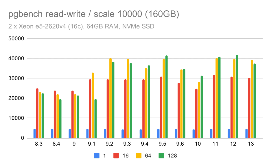 pgbench results / read-write on large data set (scale 10000, i.e. 160GB)