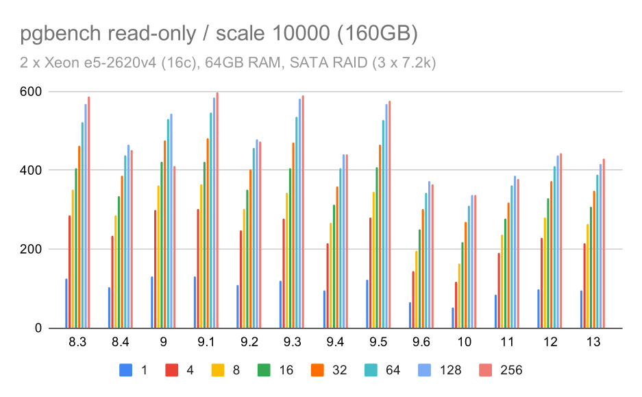 pgbench results on SATA RAID / read-only on large data set (scale 10000, i.e. 160GB)