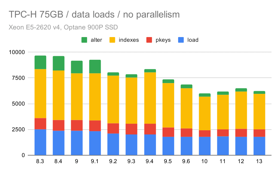 TPC-H data load duration - scale 75GB, no parallelism
