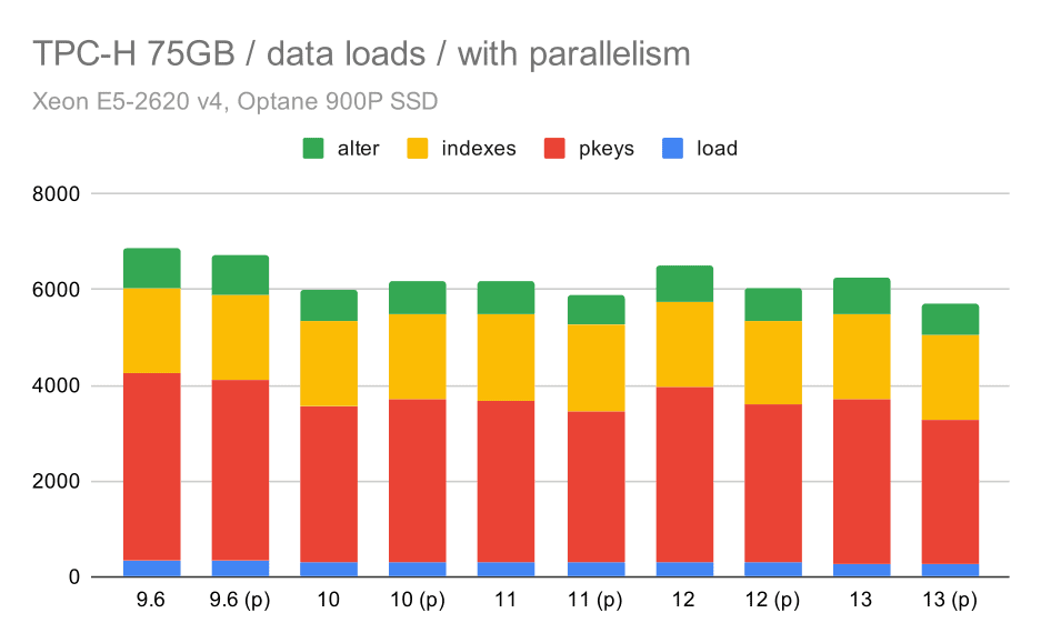TPC-H data load duration - scale 75GB, parallelism enabled