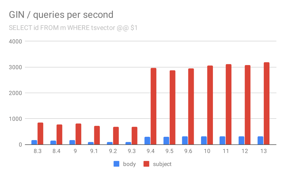 Number of queries per second for the first query (fetching all matching rows).