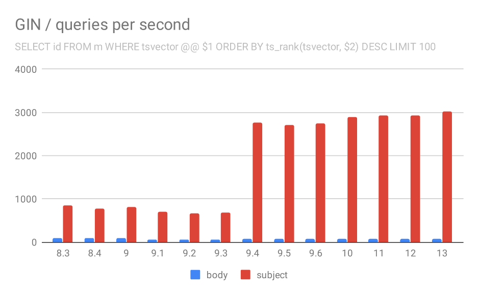 Number of queries per second for the second query (fetching the most relevant rows).