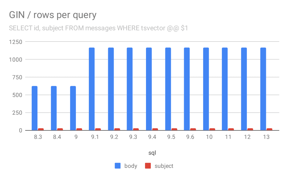 Number of rows returned for a query on average.