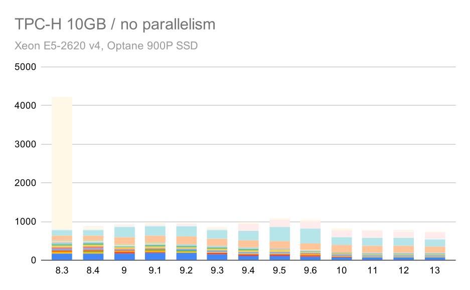 TPC-H queries on medium data set (10GB) - parallelism disabled