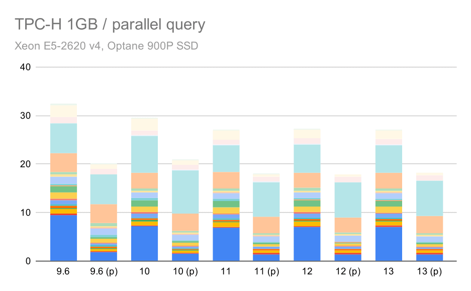 TPC-H queries on small data set (1GB) - parallelism enabled