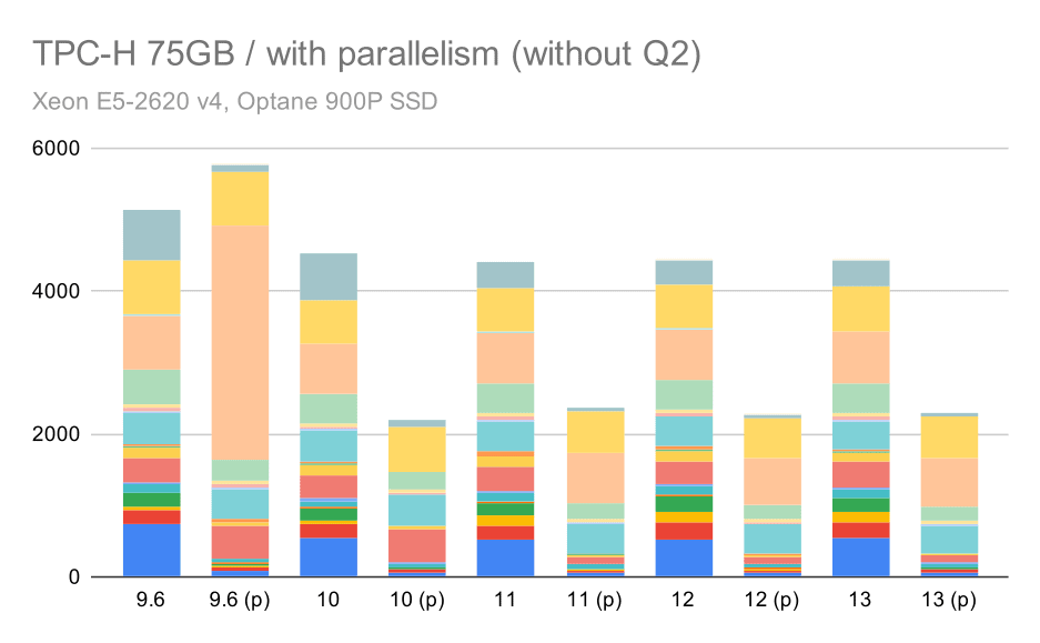 TPC-H queries on large data set (75GB) - parallelism enabled, without problematic Q2